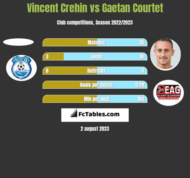 Vincent Crehin vs Gaetan Courtet h2h player stats