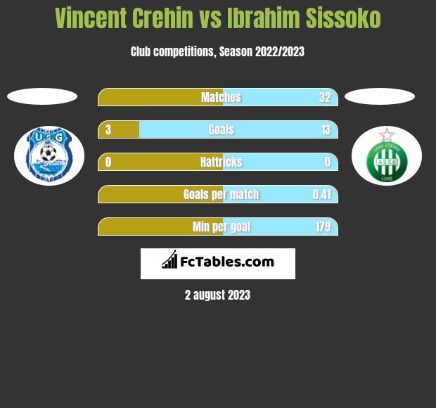 Vincent Crehin vs Ibrahim Sissoko h2h player stats