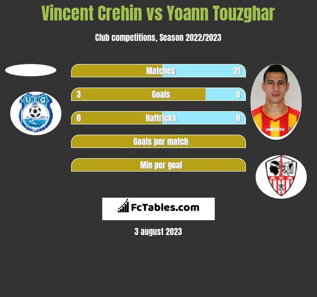 Vincent Crehin vs Yoann Touzghar h2h player stats