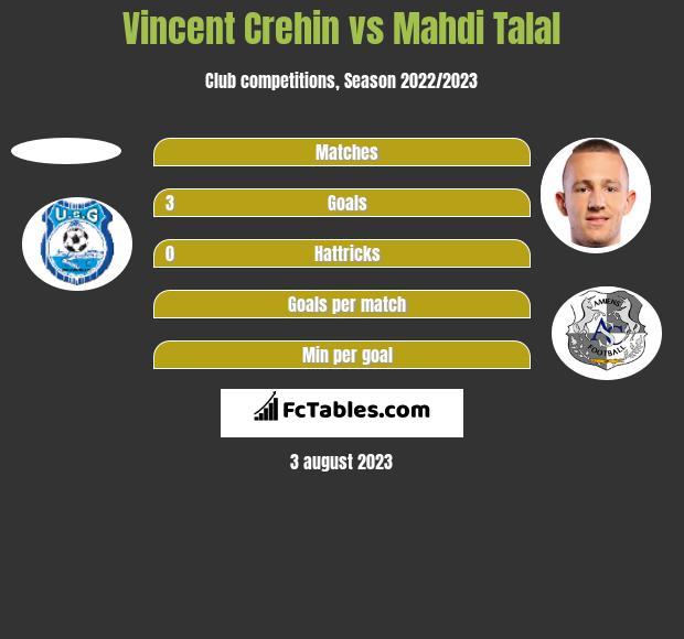 Vincent Crehin vs Mahdi Talal h2h player stats