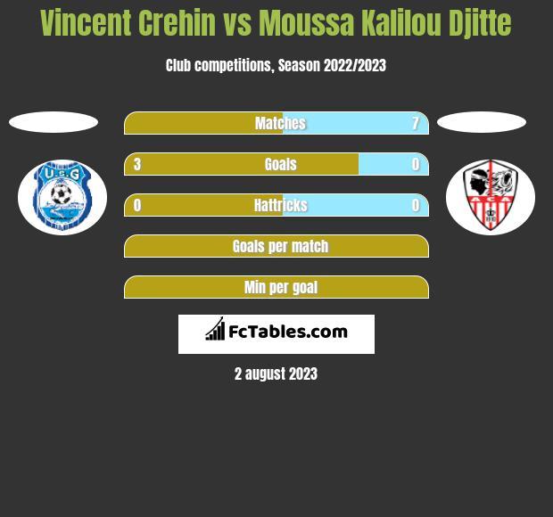 Vincent Crehin vs Moussa Kalilou Djitte h2h player stats