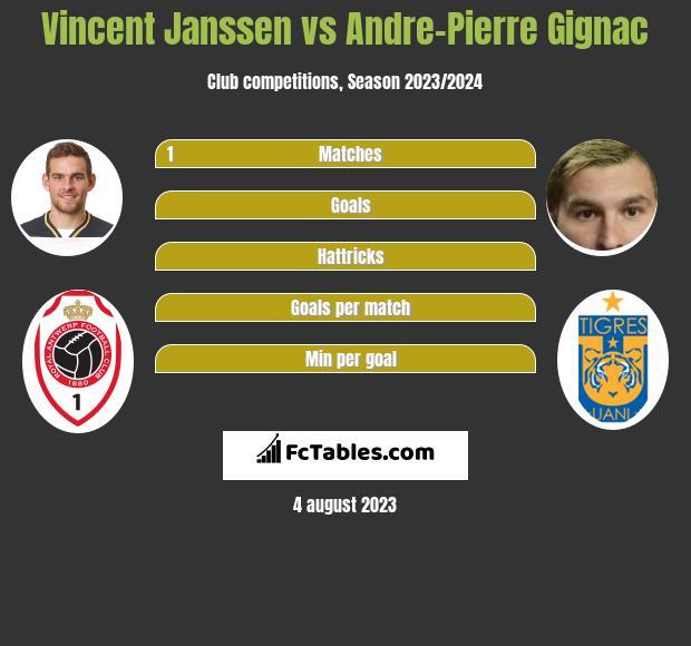 Vincent Janssen vs Andre-Pierre Gignac infographic