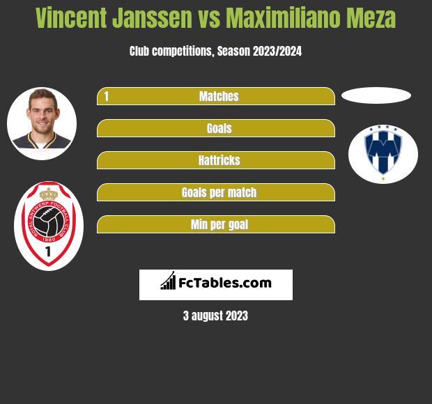 Vincent Janssen vs Maximiliano Meza infographic