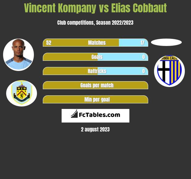 Vincent Kompany vs Elias Cobbaut infographic