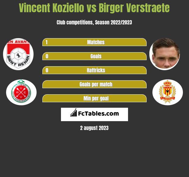 Vincent Koziello vs Birger Verstraete infographic