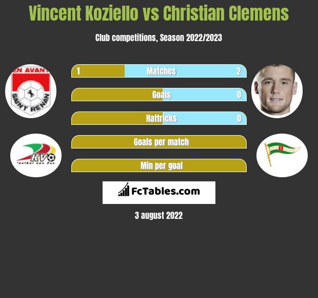 Vincent Koziello vs Christian Clemens infographic