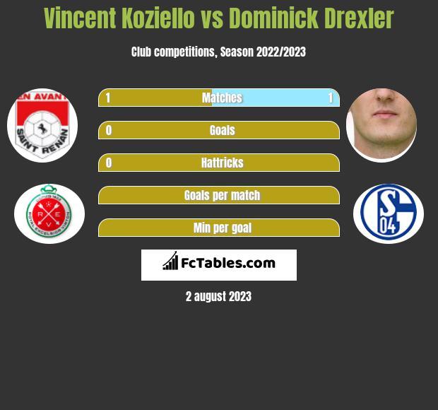 Vincent Koziello vs Dominick Drexler infographic