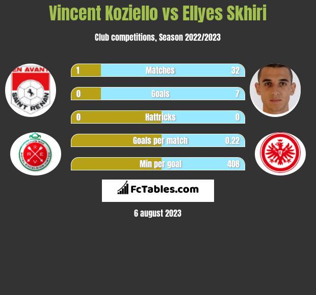 Vincent Koziello vs Ellyes Skhiri infographic