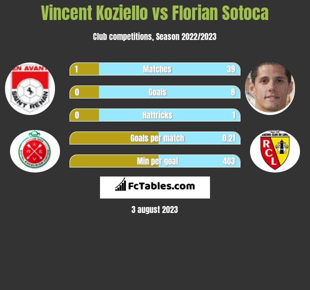 Vincent Koziello vs Florian Sotoca infographic