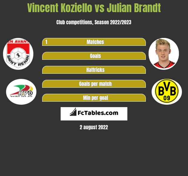 Vincent Koziello vs Julian Brandt infographic