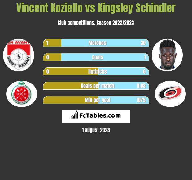 Vincent Koziello vs Kingsley Schindler infographic