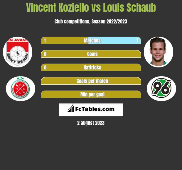 Vincent Koziello vs Louis Schaub infographic