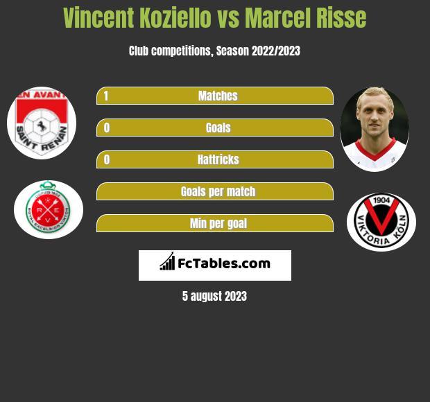 Vincent Koziello vs Marcel Risse infographic