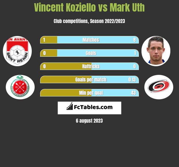 Vincent Koziello vs Mark Uth infographic