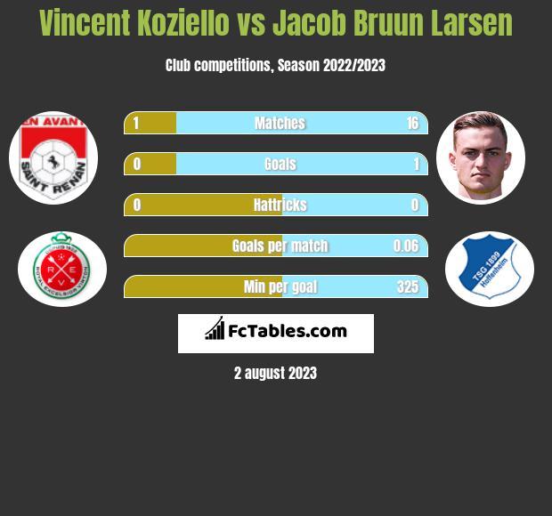 Vincent Koziello vs Jacob Bruun Larsen infographic