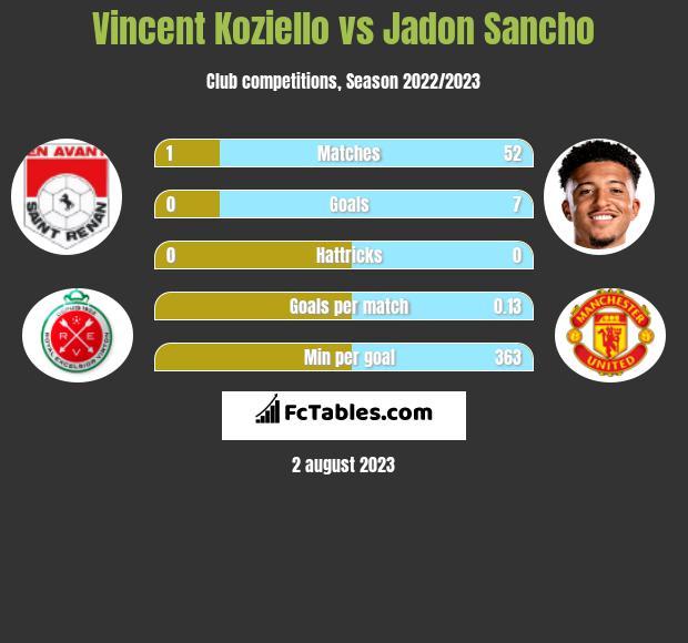 Vincent Koziello vs Jadon Sancho infographic