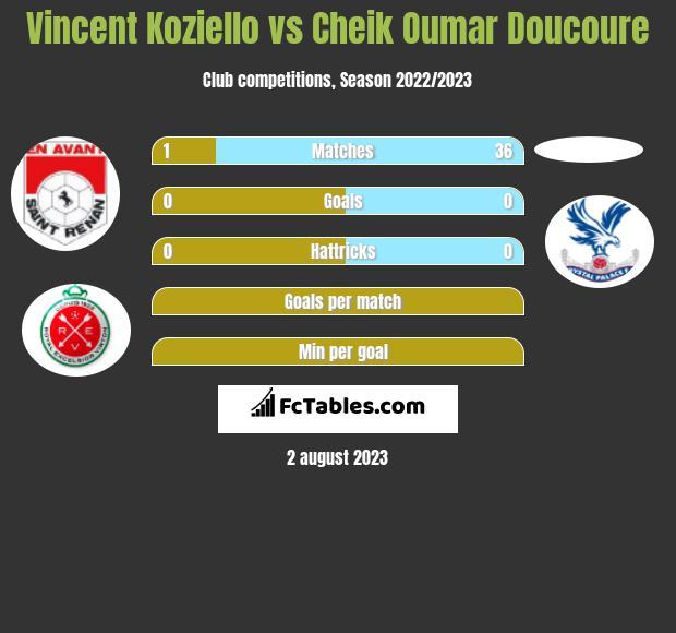Vincent Koziello vs Cheik Oumar Doucoure infographic