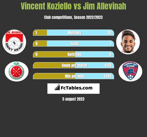 Vincent Koziello vs Jim Allevinah infographic