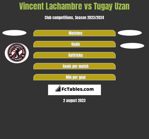 Vincent Lachambre vs Tugay Uzan h2h player stats