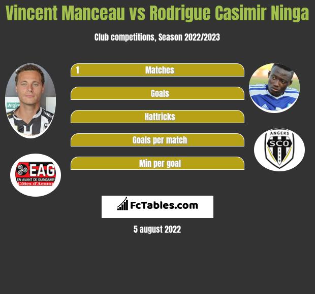 Vincent Manceau vs Rodrigue Casimir Ninga infographic