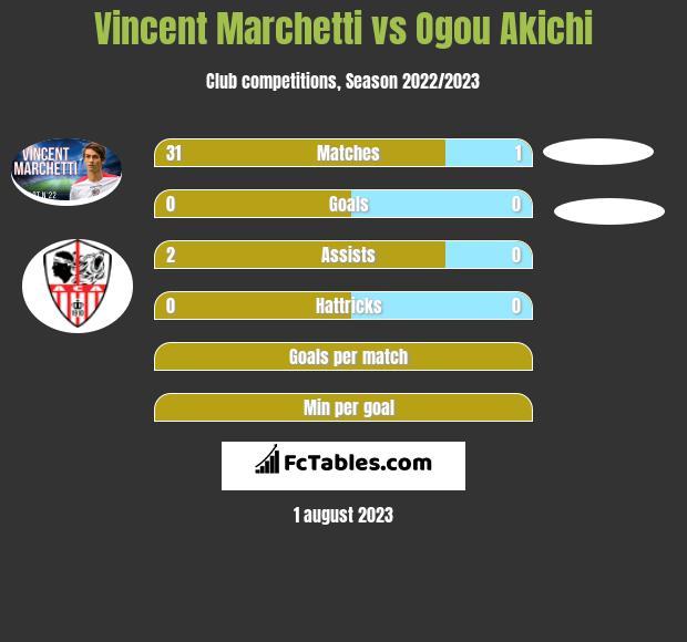 Vincent Marchetti vs Ogou Akichi infographic