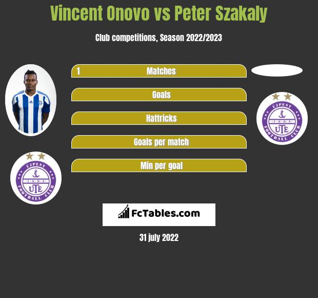 Vincent Onovo infographic statistics for Ujpest