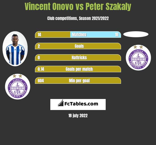 Vincent Onovo vs Peter Szakaly infographic