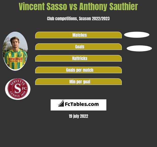Vincent Sasso vs Anthony Sauthier infographic