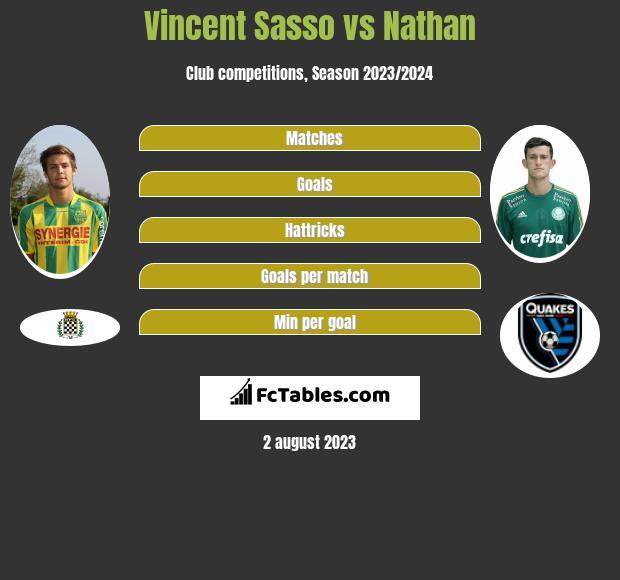 Vincent Sasso vs Nathan infographic