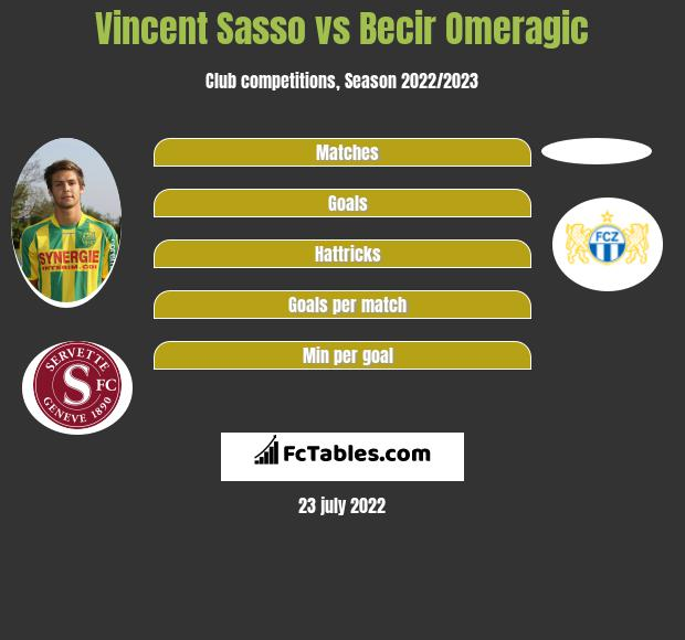 Vincent Sasso infographic statistics for FC Zuerich