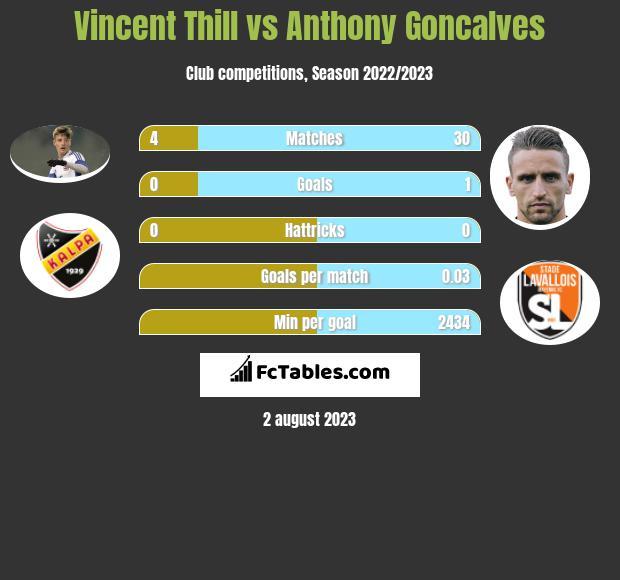 Vincent Thill vs Anthony Goncalves infographic