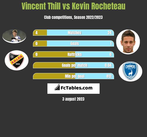 Vincent Thill vs Kevin Rocheteau h2h player stats