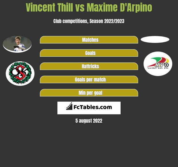 Vincent Thill vs Maxime D'Arpino infographic