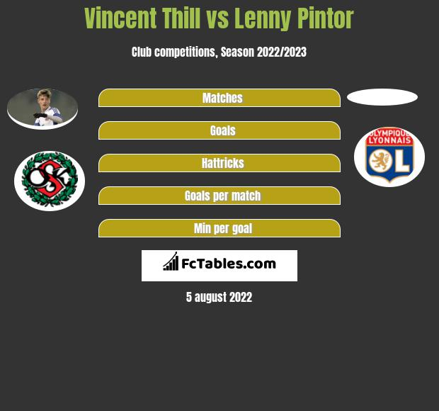 Vincent Thill vs Lenny Pintor infographic