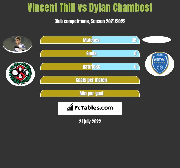 Vincent Thill vs Dylan Chambost infographic