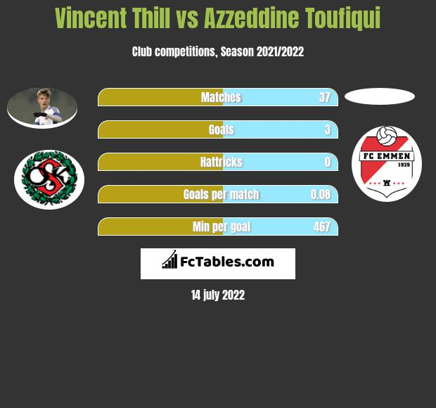 Vincent Thill vs Azzeddine Toufiqui infographic