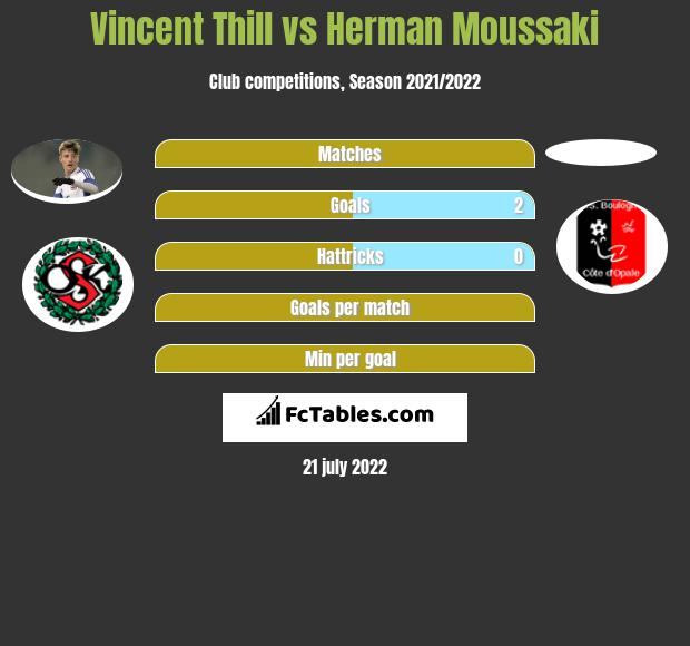 Vincent Thill vs Herman Moussaki infographic