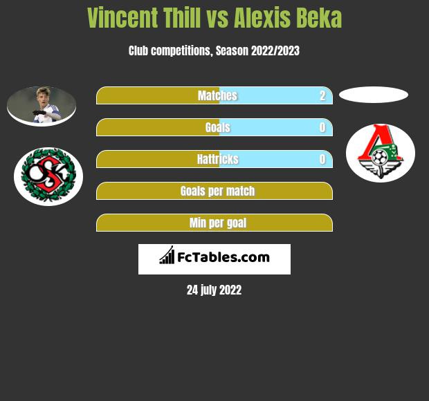 Vincent Thill infographic statistics for Caen