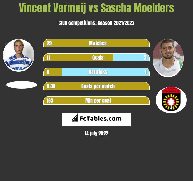 Vincent Vermeij vs Sascha Moelders infographic