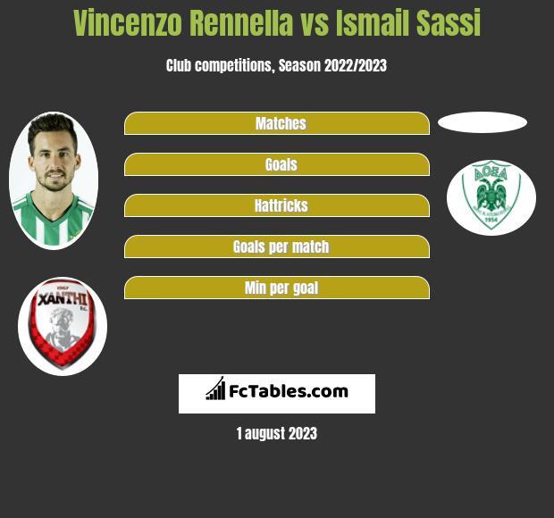 Vincenzo Rennella vs Ismail Sassi infographic