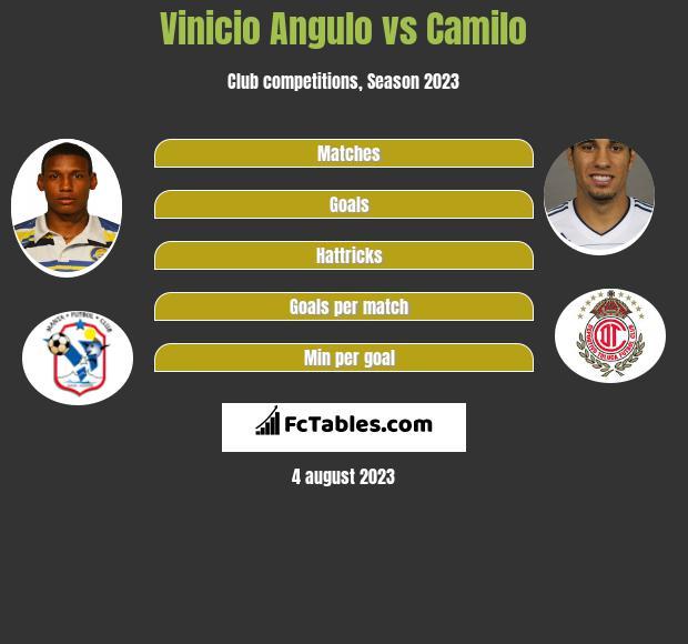 Vinicio Angulo vs Camilo h2h player stats
