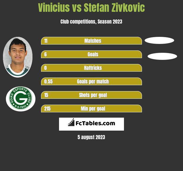 Vinicius vs Stefan Zivkovic infographic