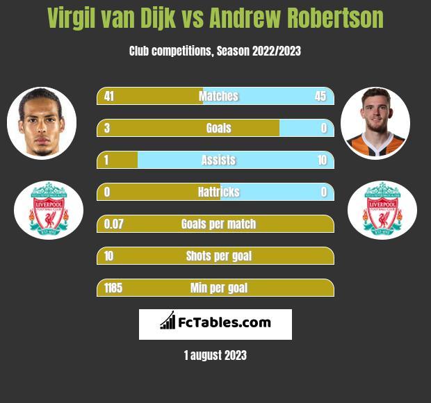 Virgil van Dijk vs Andrew Robertson infographic