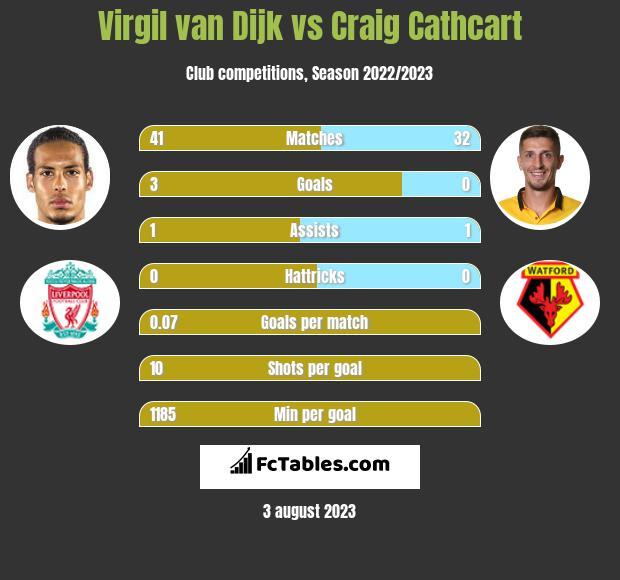 Virgil van Dijk vs Craig Cathcart infographic