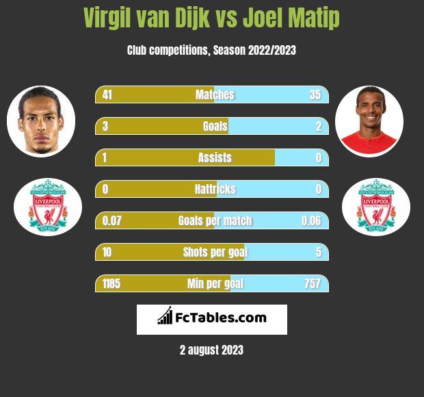 Virgil van Dijk vs Joel Matip infographic