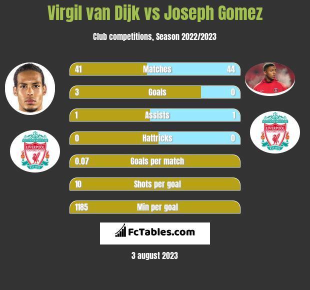 Virgil van Dijk vs Joseph Gomez infographic