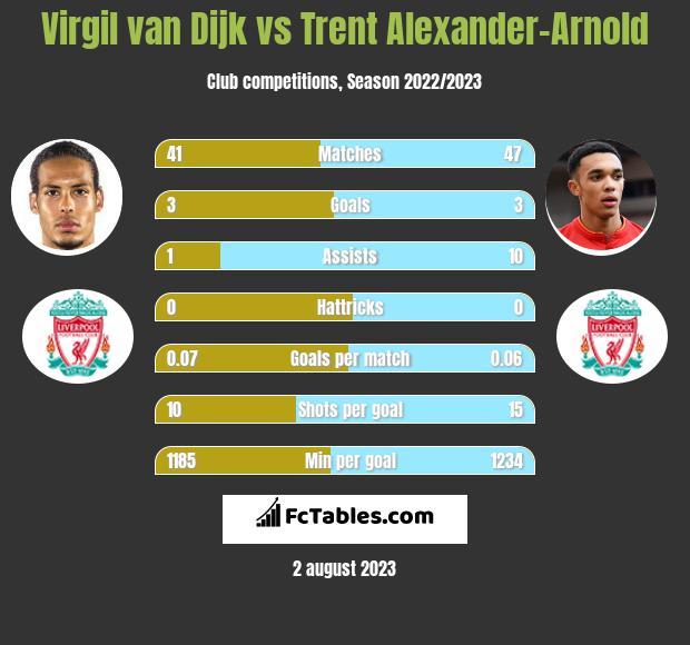 Virgil van Dijk vs Trent Alexander-Arnold infographic