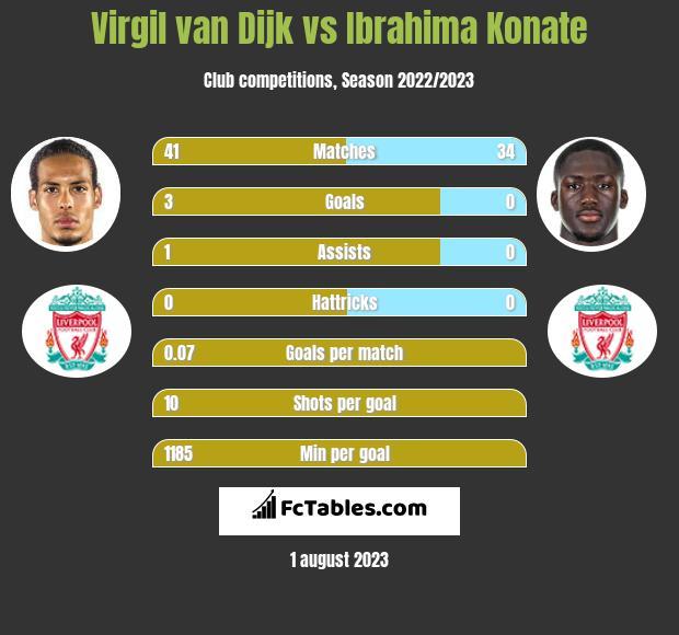 Virgil van Dijk vs Ibrahima Konate infographic