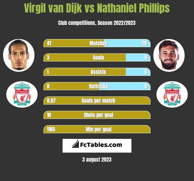 Virgil van Dijk vs Nathaniel Phillips infographic