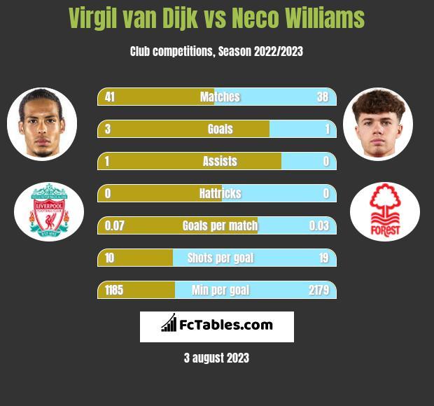 Virgil van Dijk vs Neco Williams infographic